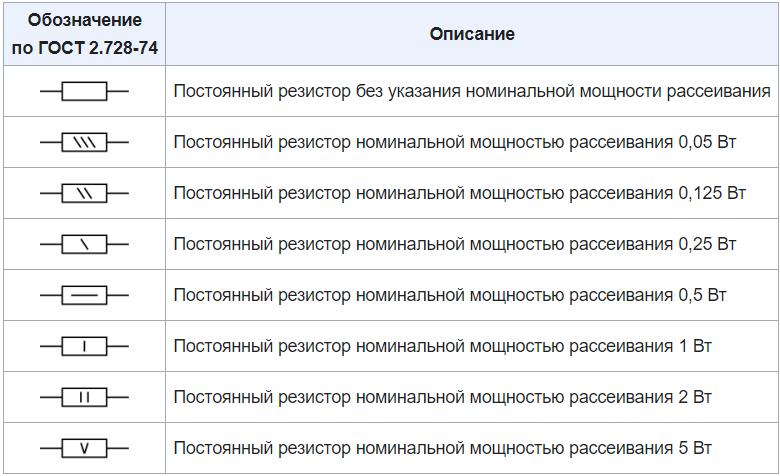 Обозначения постоянных резисторов по ГОСТ 2.728-74