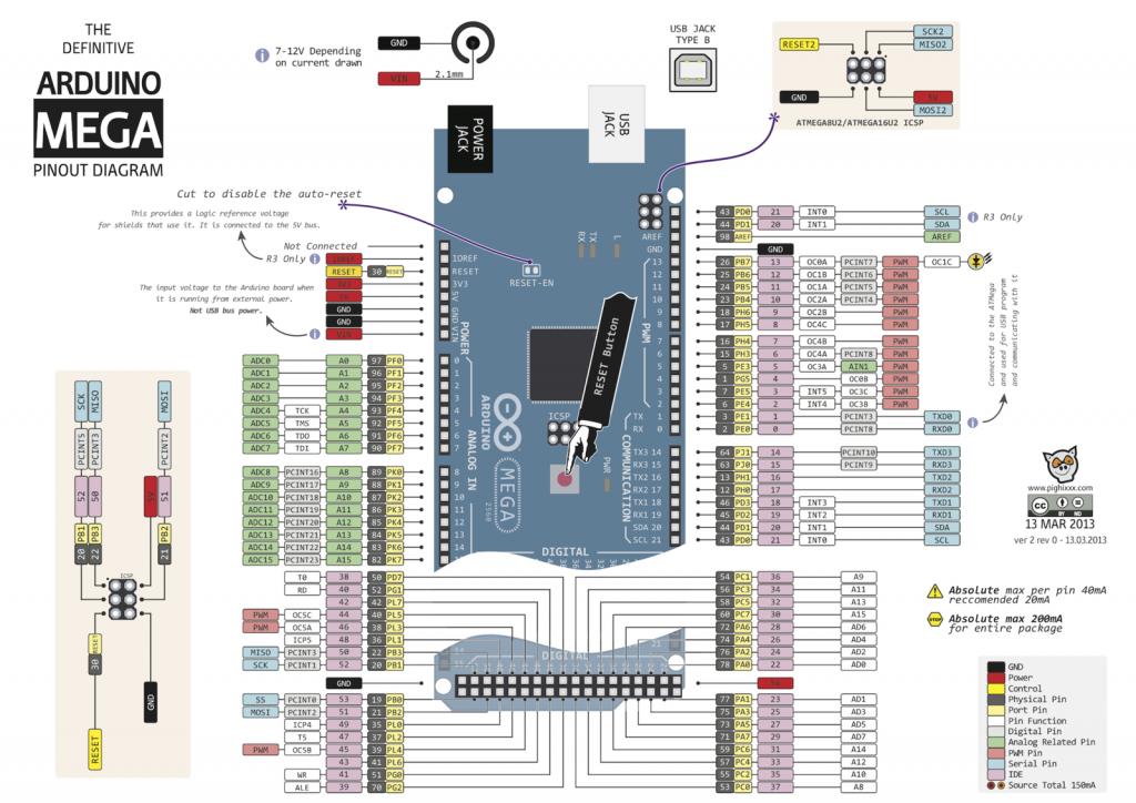 Распиновка Arduino Mega 2560 R3