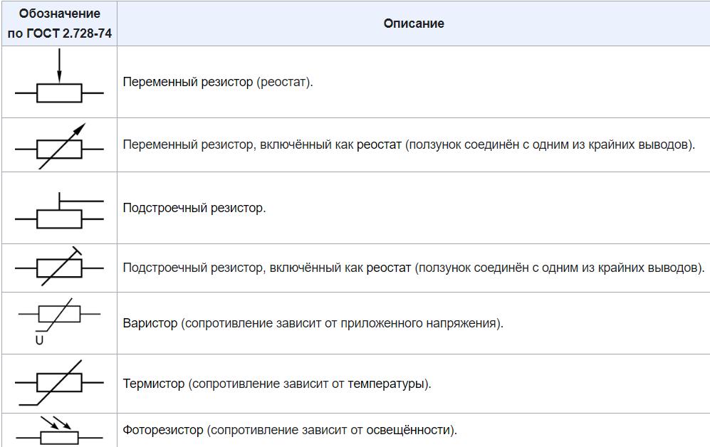 Обозначение переменных резисторов по ГОСТ 2.728-74