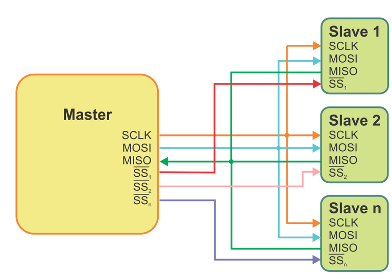 принцип работа интерфейса SPI